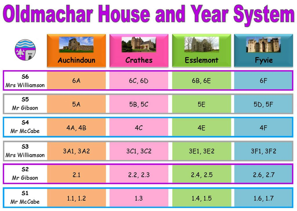 Oldmachar House and Year System 3