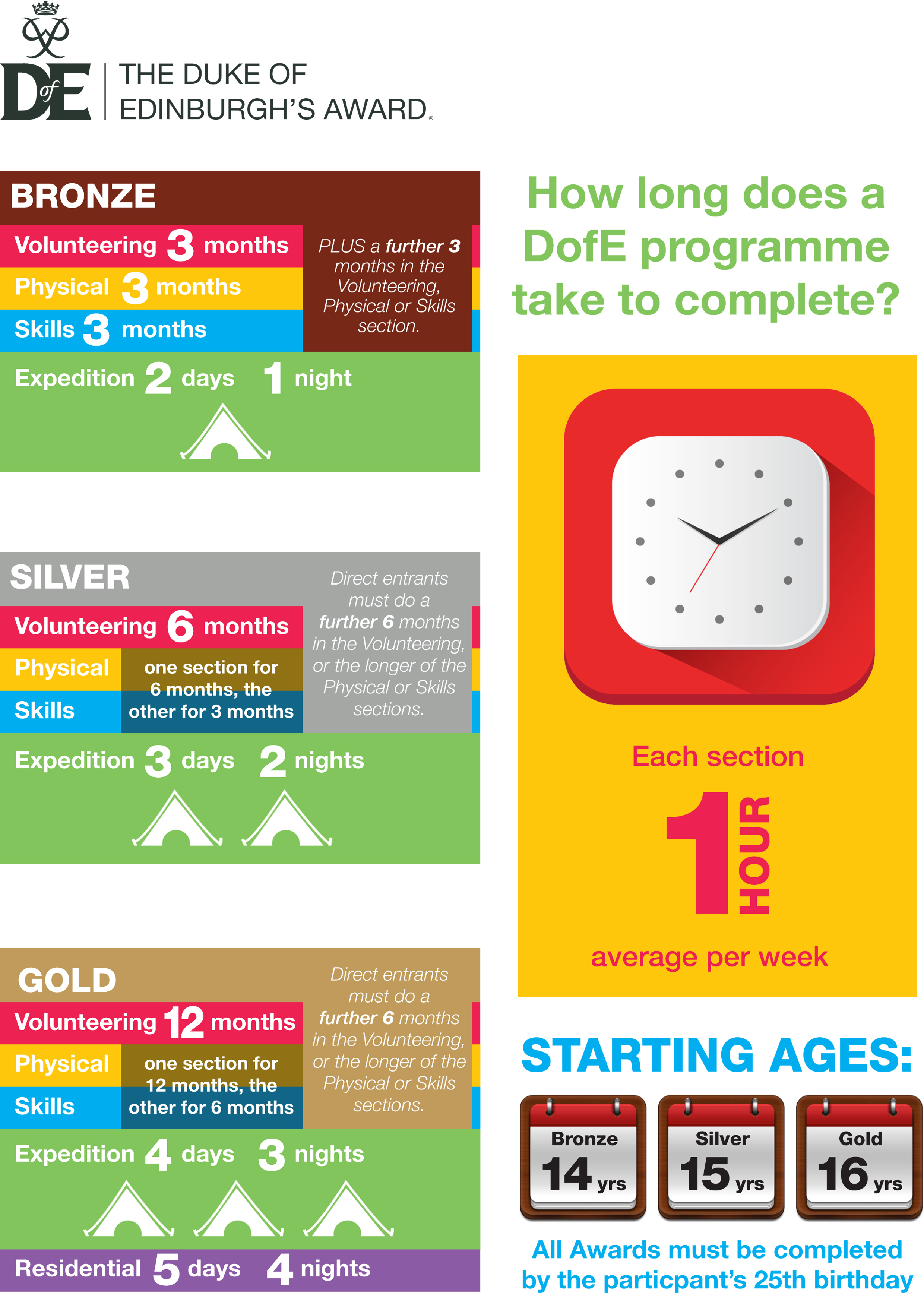 DofE award timescale